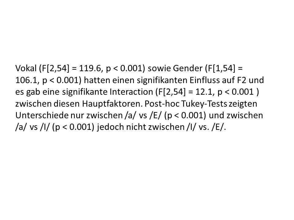 Vokal (F[2,54] = 119. 6, p < 0. 001) sowie Gender (F[1,54] = 106